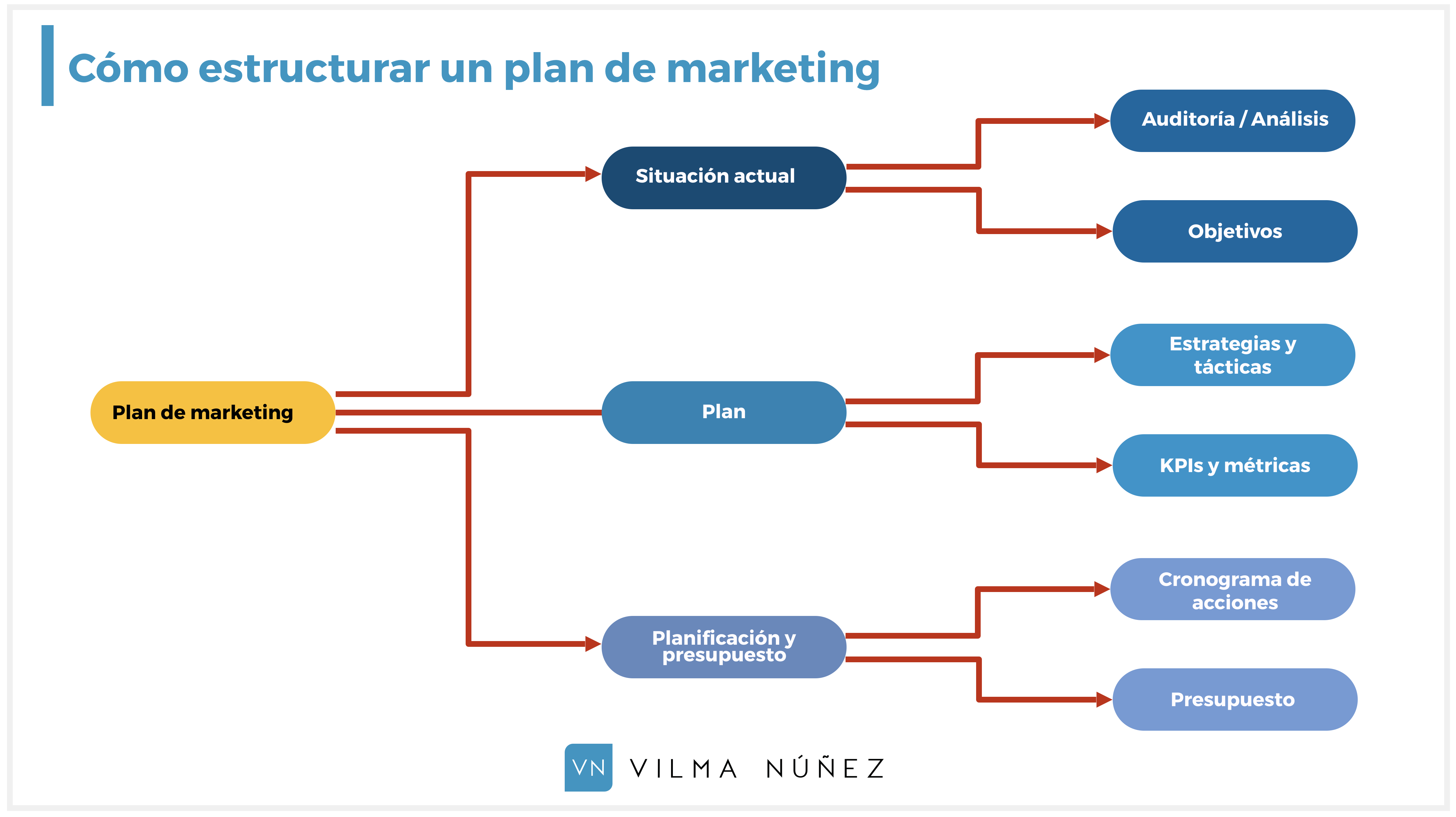 Plantilla gratis en PPT: Planes de marketing, informes y e-books