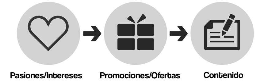 pasiones contenido ofertas promociones social media marketing startups