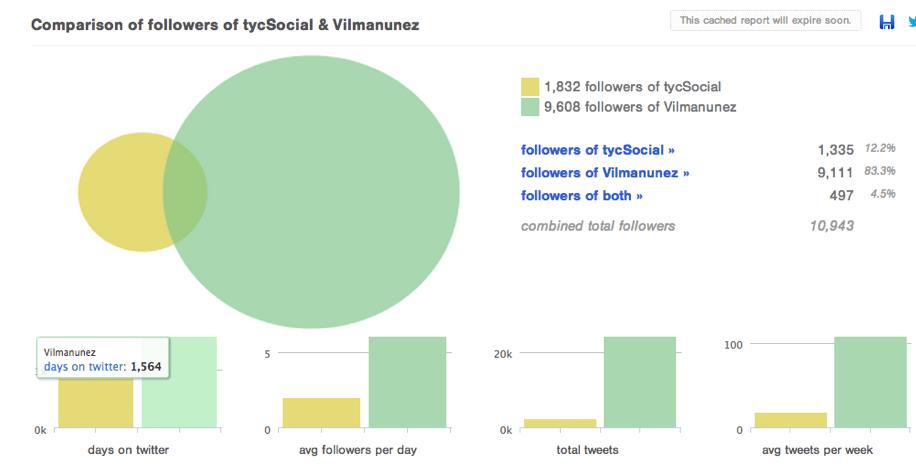 analizar y comparar seguidores en twitter