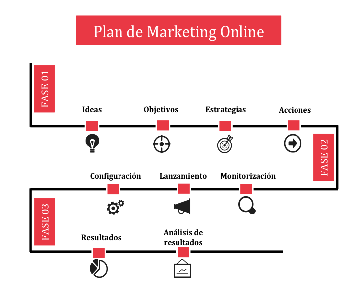Plantilla para crear cronología de planes y acciones de marketing