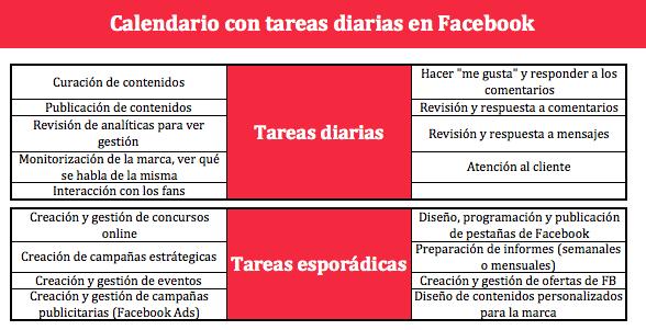 tareas paginas de fans en facebook