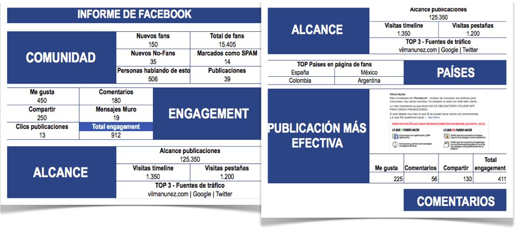 Plantilla para crear informes de páginas de fans en Facebook