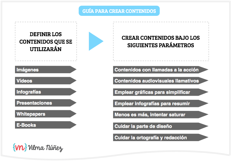 GUÍA PARA CREAR CONTENIDOS