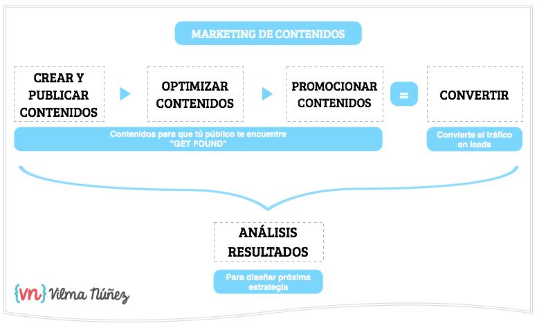 entender marketing de contenidos