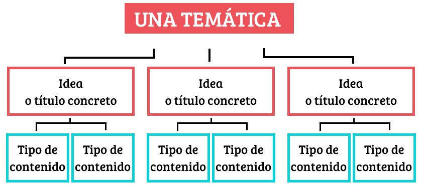 plan para crear contenidos