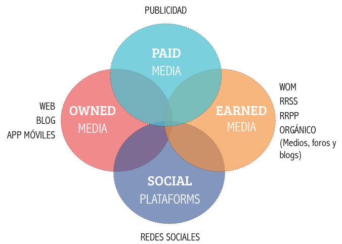 medios digitales earned media paid media owned media
