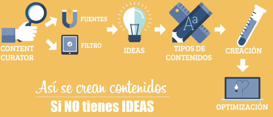 como crear estrategia marketing de contenidos