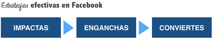 estrategias efectivas en facebook