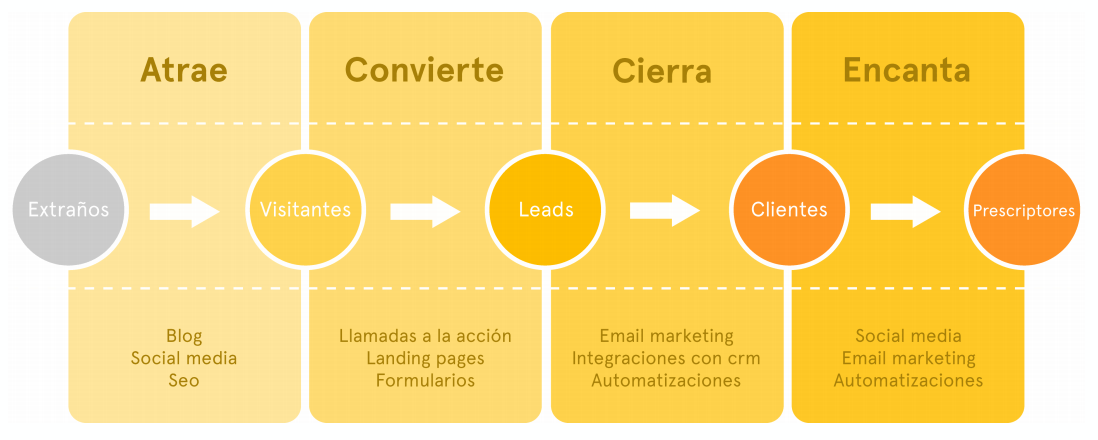 funnel marketing de contenidos