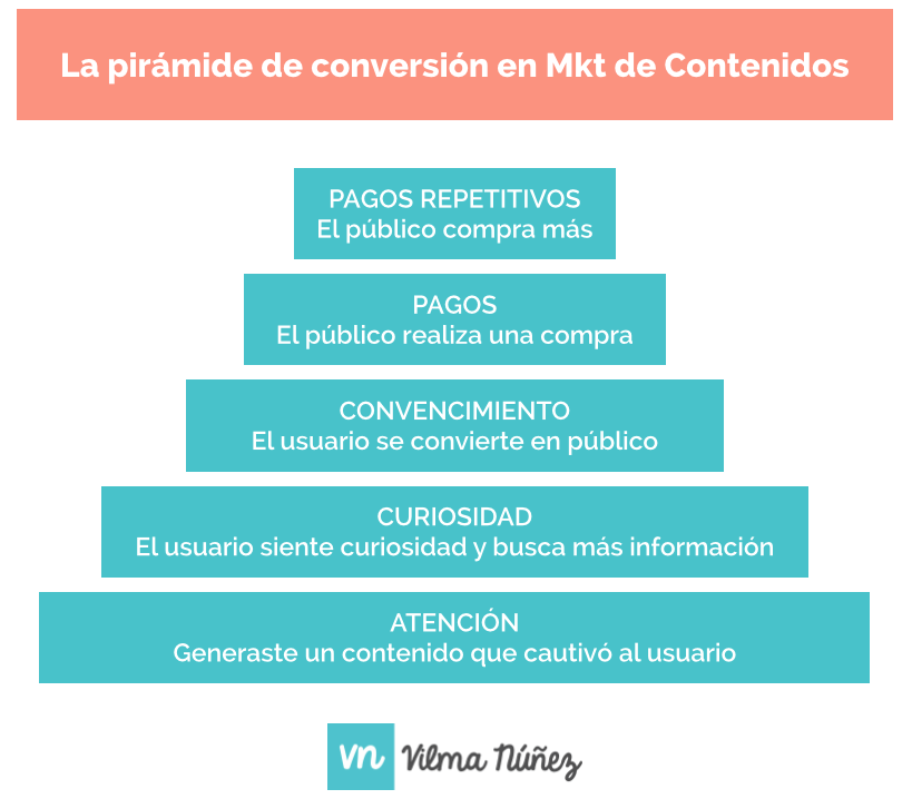piramide-marketing-contenido-conversion
