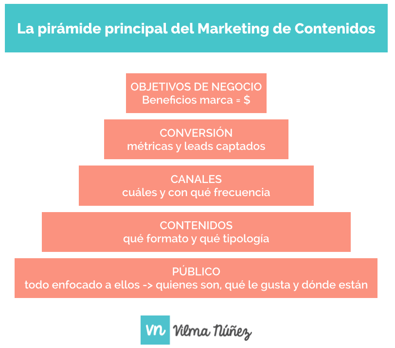 piramide-marketing-contenido