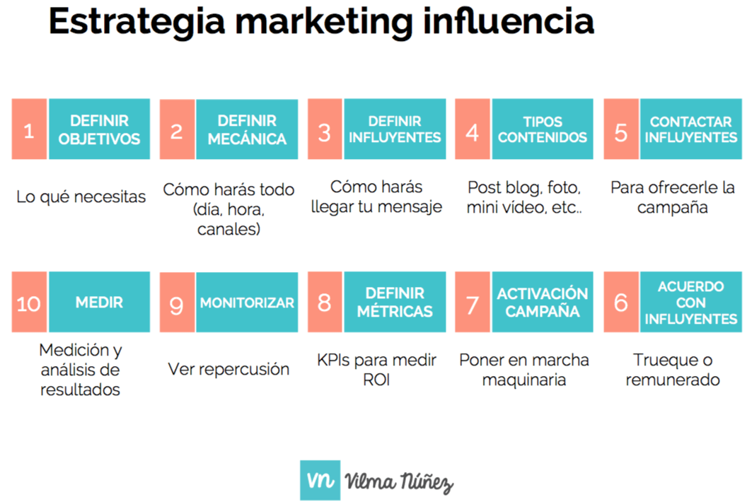 estrategia marketing influencia