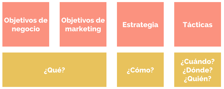 Estrategias de marketing de negocios gay