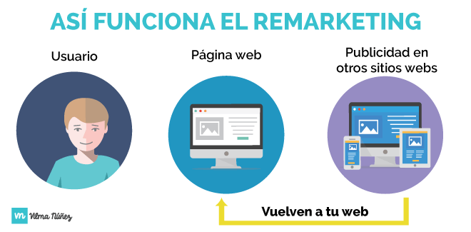 el-remarketing