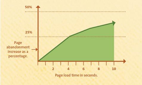 La Web que carga en 1 segundo