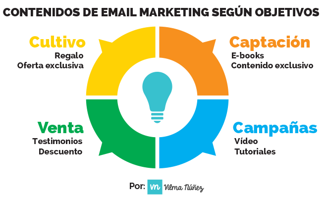 contenidos-email-marketing