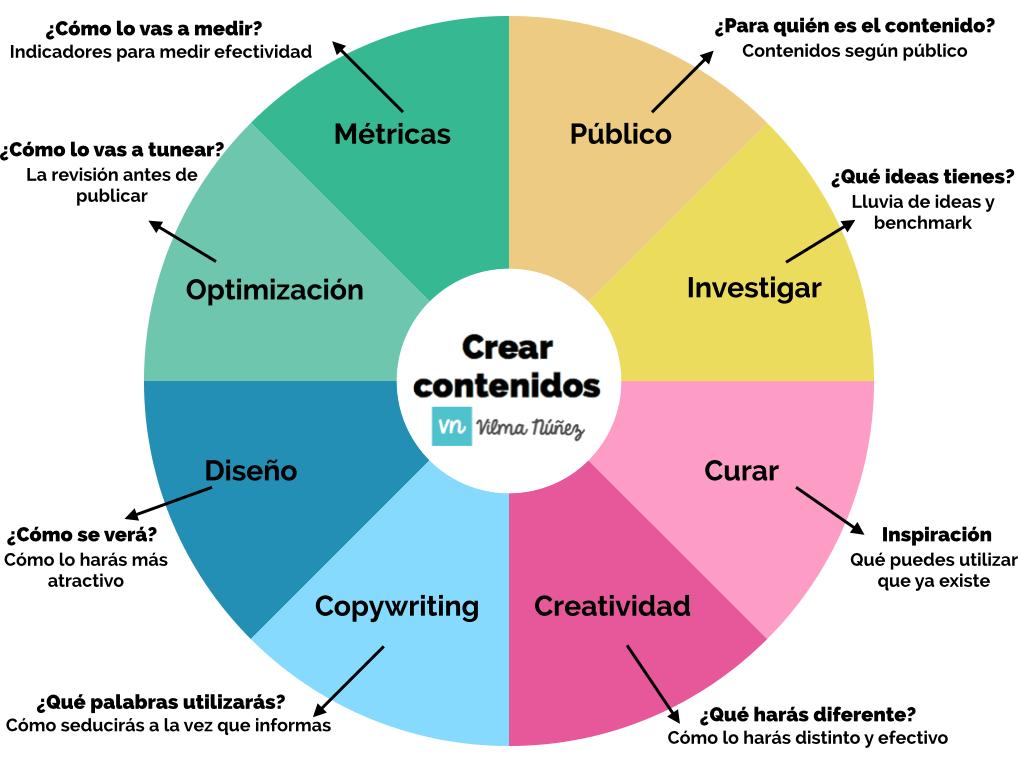 grafica como crear contenidos