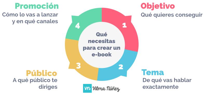 plan crear ebook