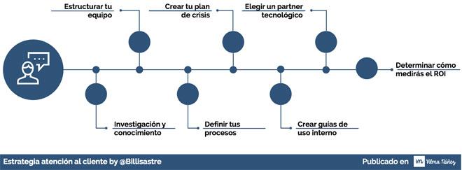 estrategia-atencion-al-cliente