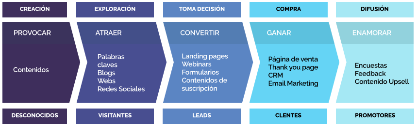 como funciona inbound marketing