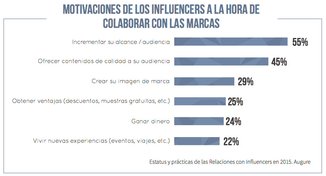 motivaciones influencers colaborar marcas