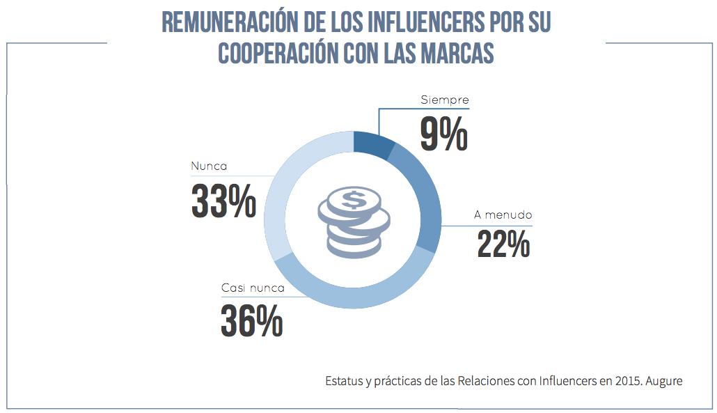 remuneracion influencers cooperacion marcas