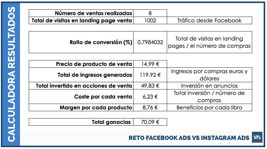 resultados reto instagram y facebook ads