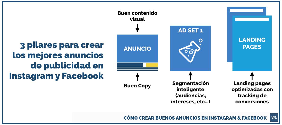 3 pilares para crear los mejores anuncios de publicidad en Instagram y Facebook