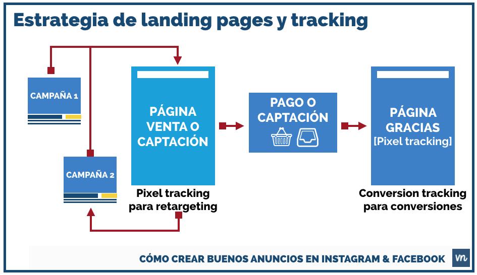 ESTRATEGIA DE PUBLICIDAD LANDING PAGE TRACKING