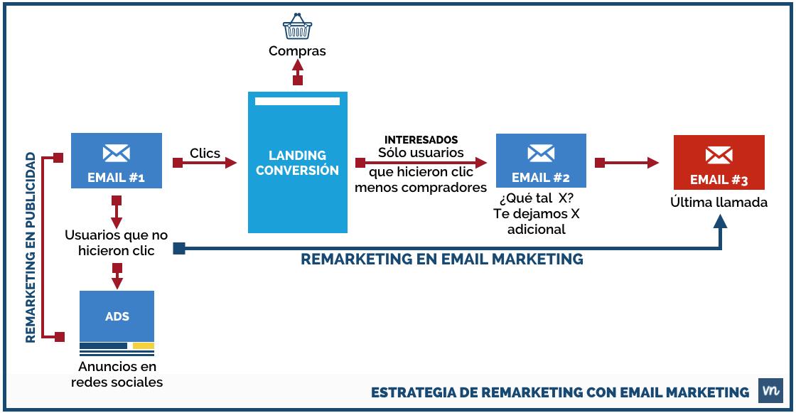 ESTRATEGIA DE REMARKETING CON EMAIL MARKETING
