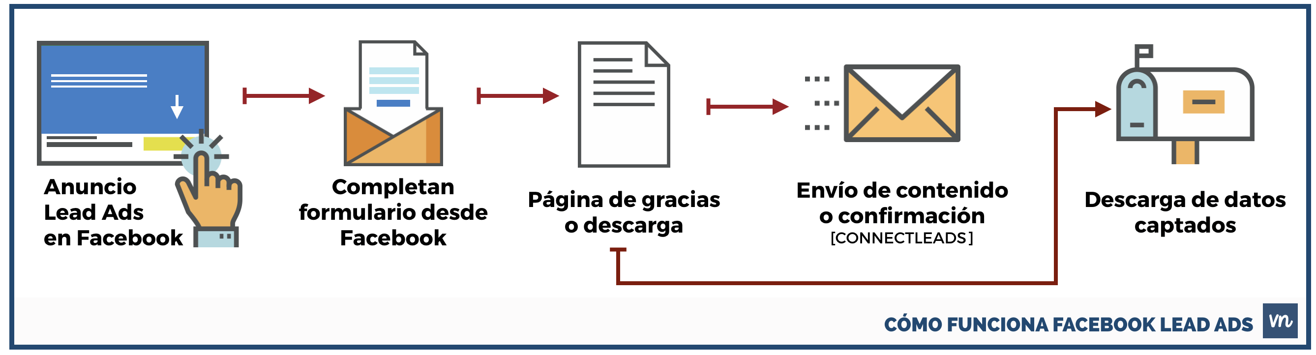 Proceso de facebook lead ads
