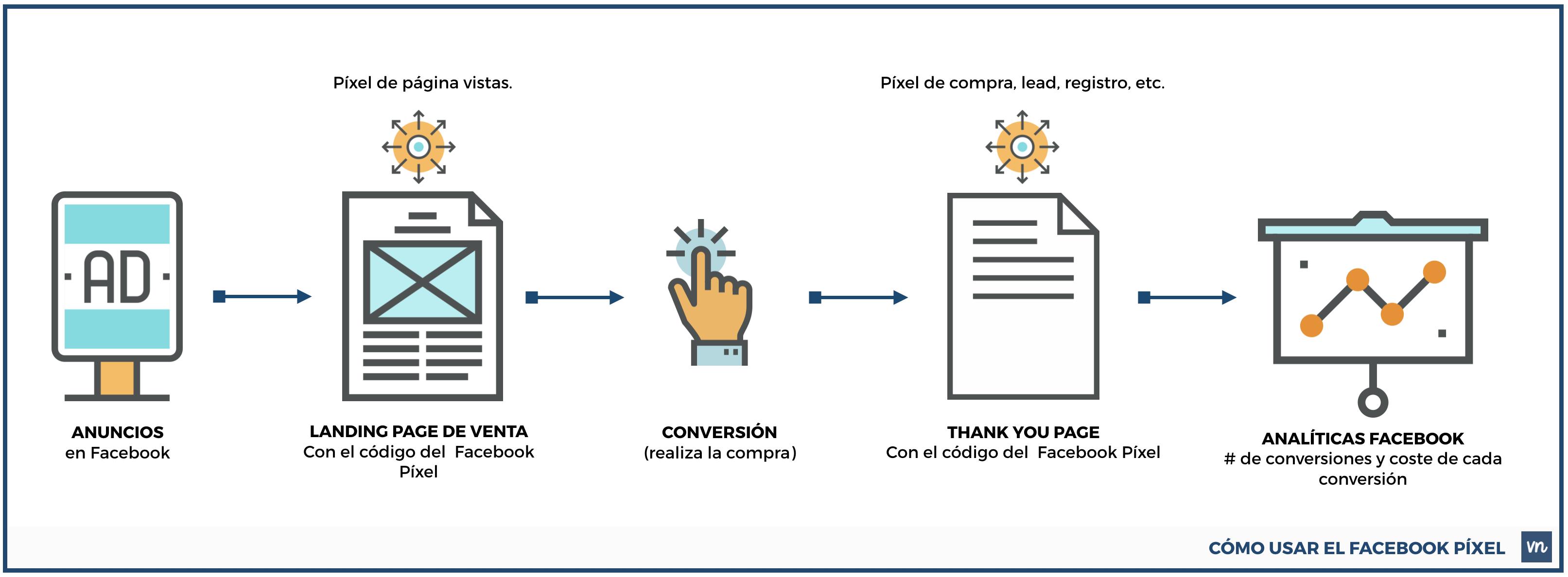 como usar el facebook pixel