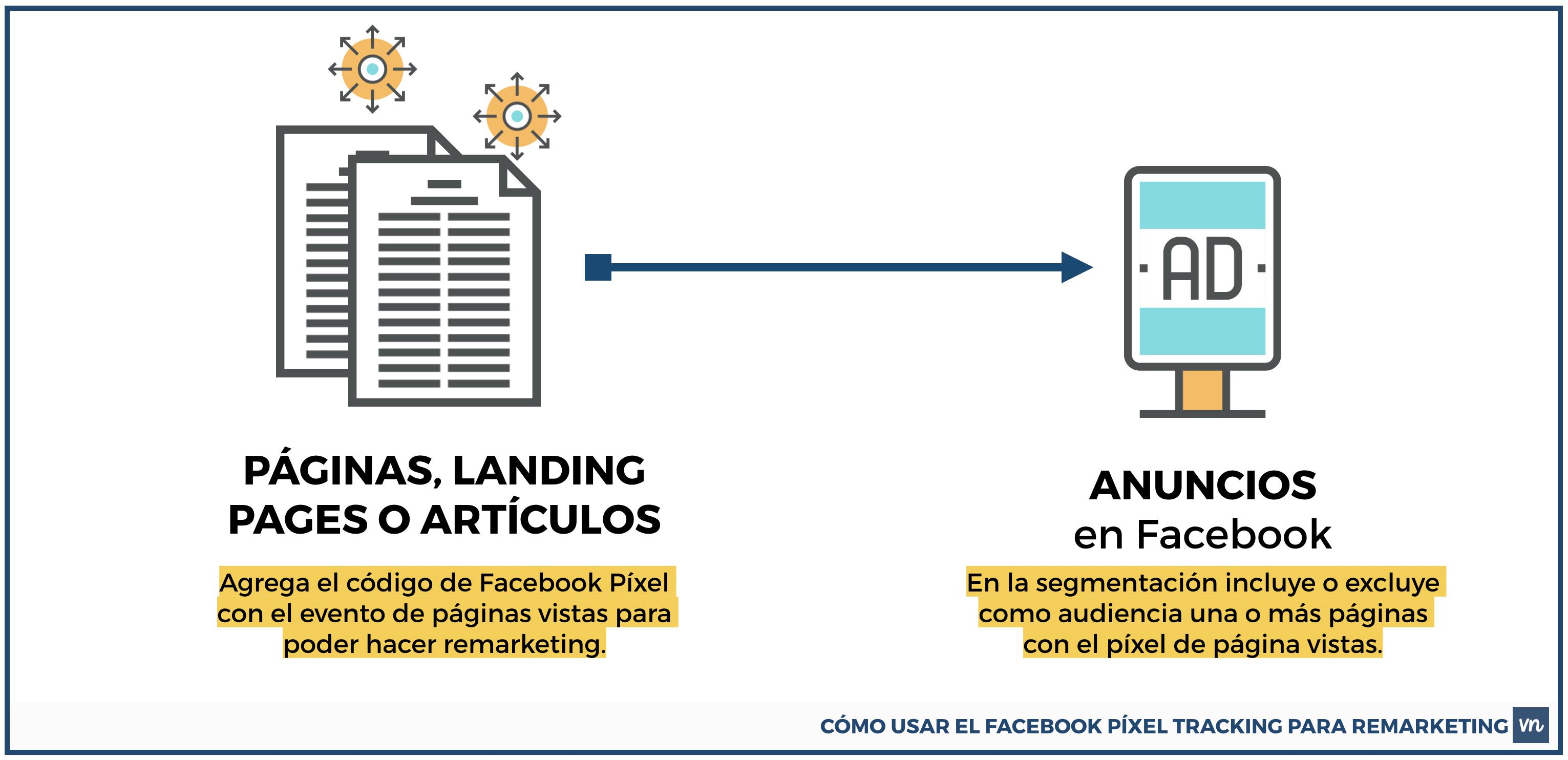 como usar el facebook pixel de facebook para remarketing
