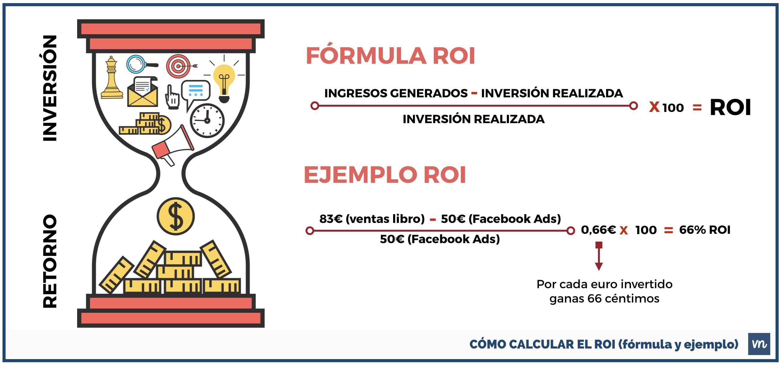 como calcular el roi formula ejemplo