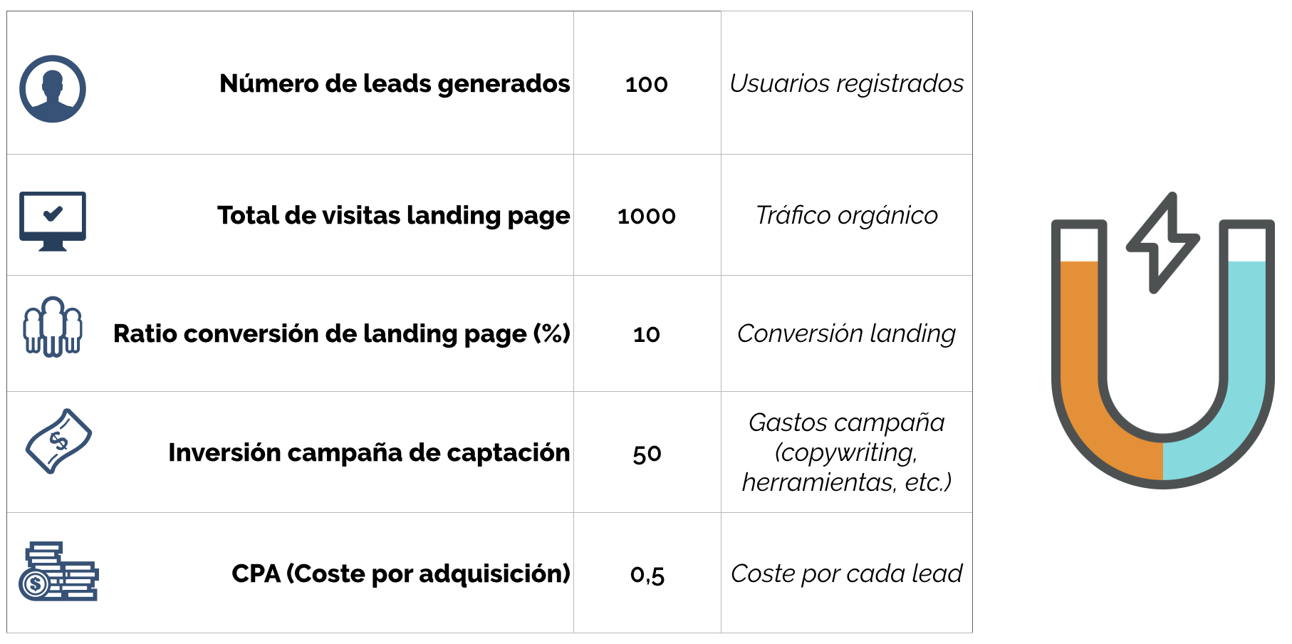 la calculadora captacion leads
