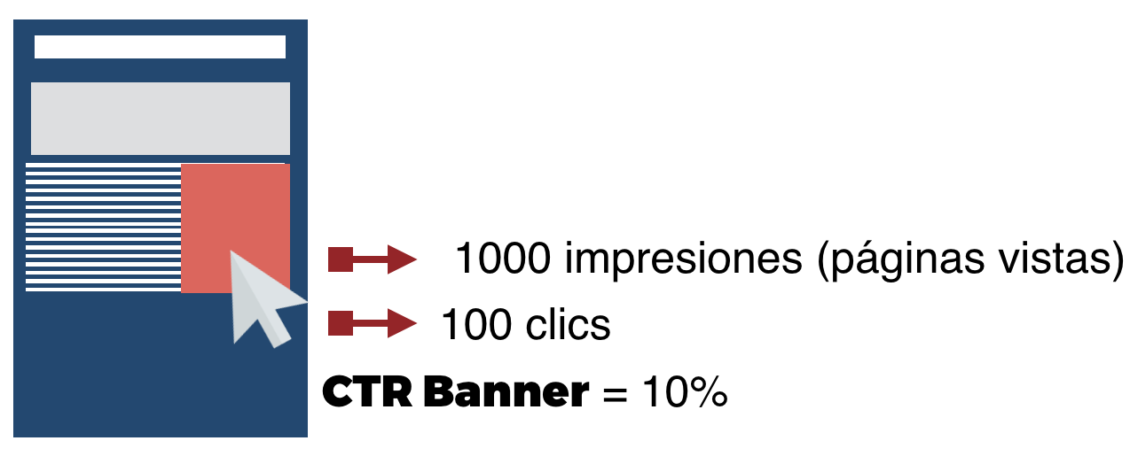 porcentaje ctr