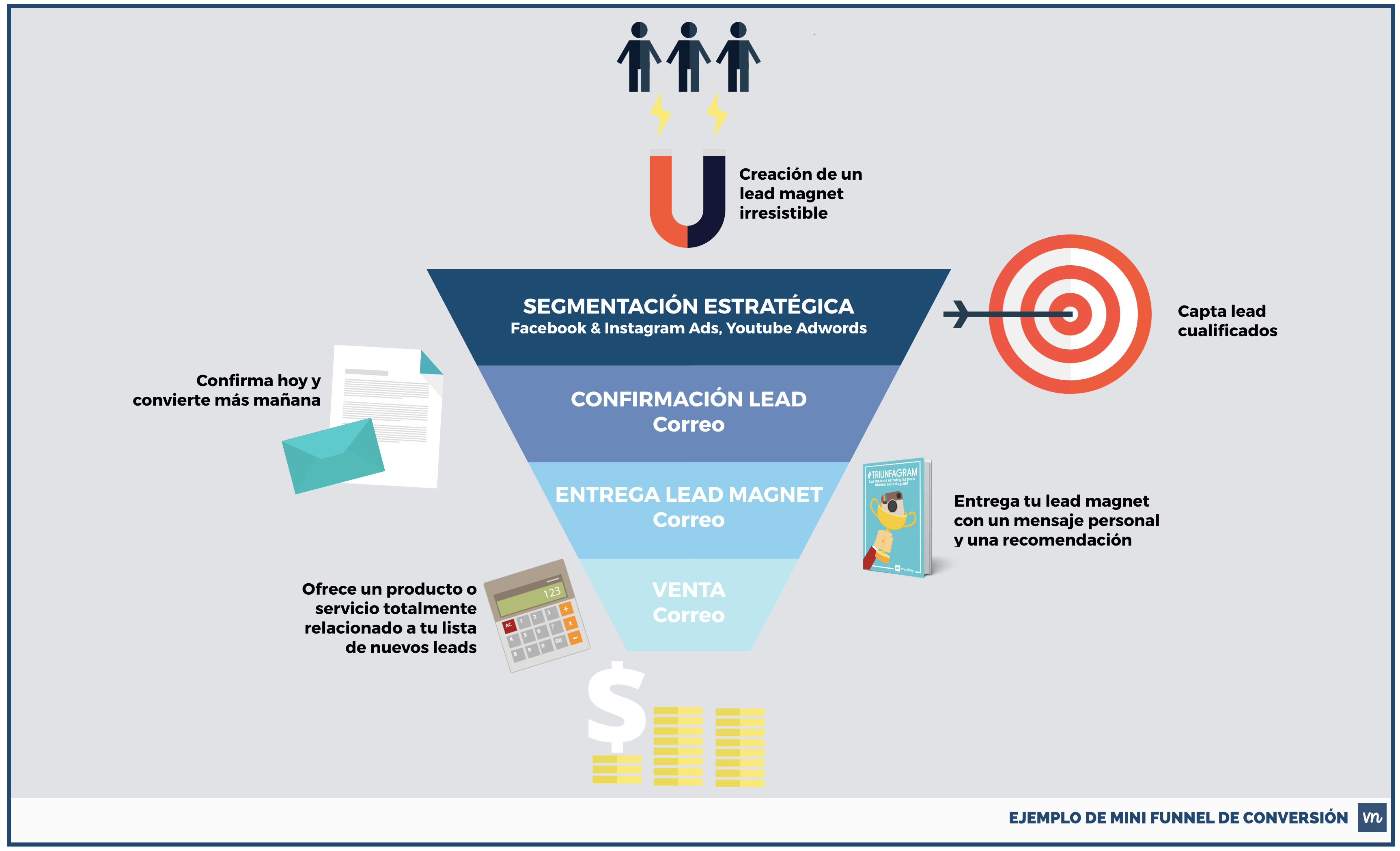 EJEMPLO DE FUNNEL DE CONVERSION