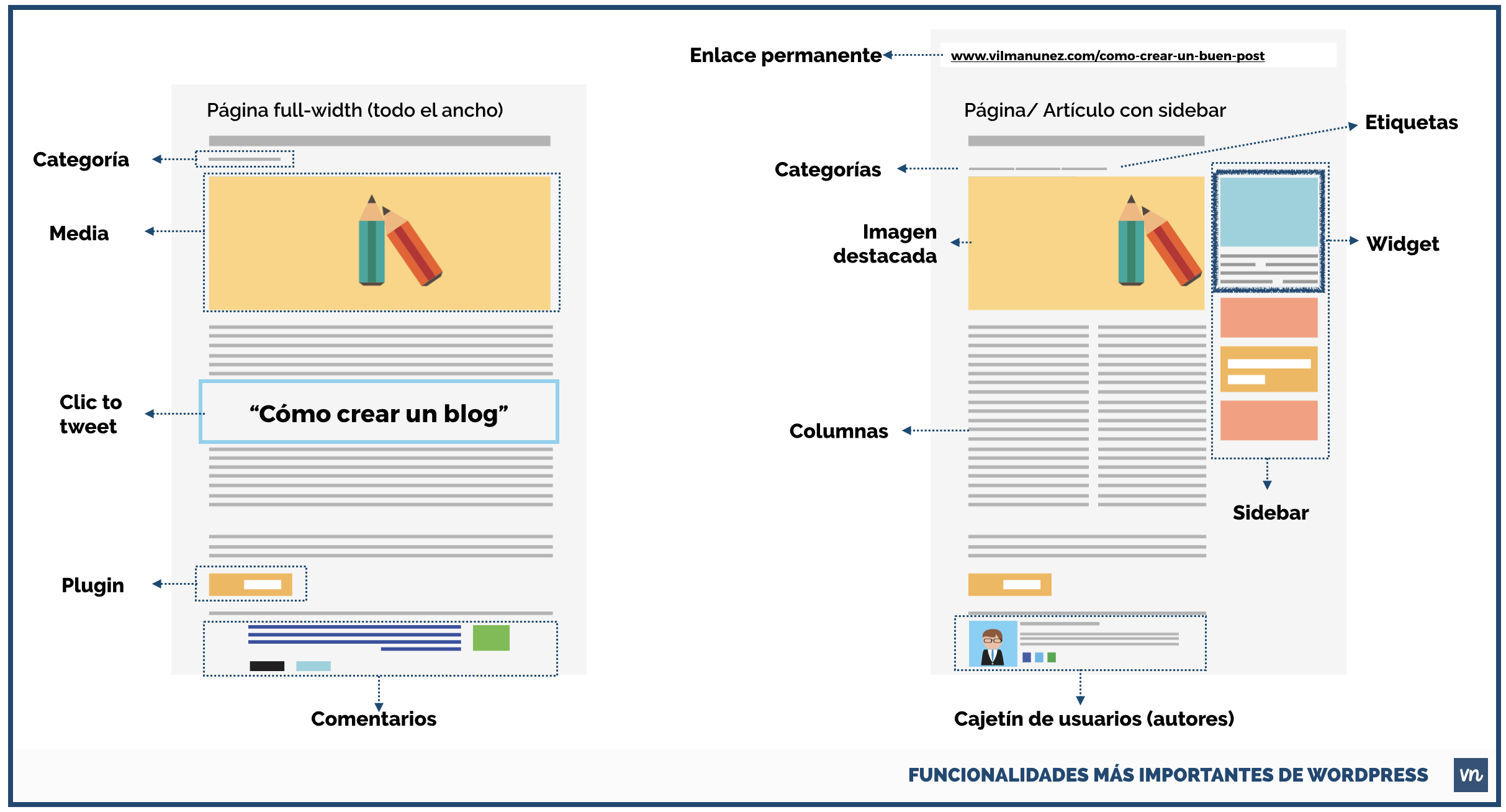 funcionalidades-mas-importantes-de-wordpress