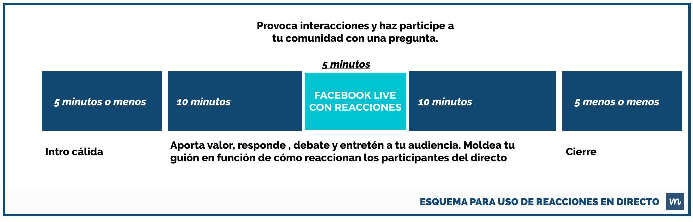 guion-para-facebook-live-con-reacciones