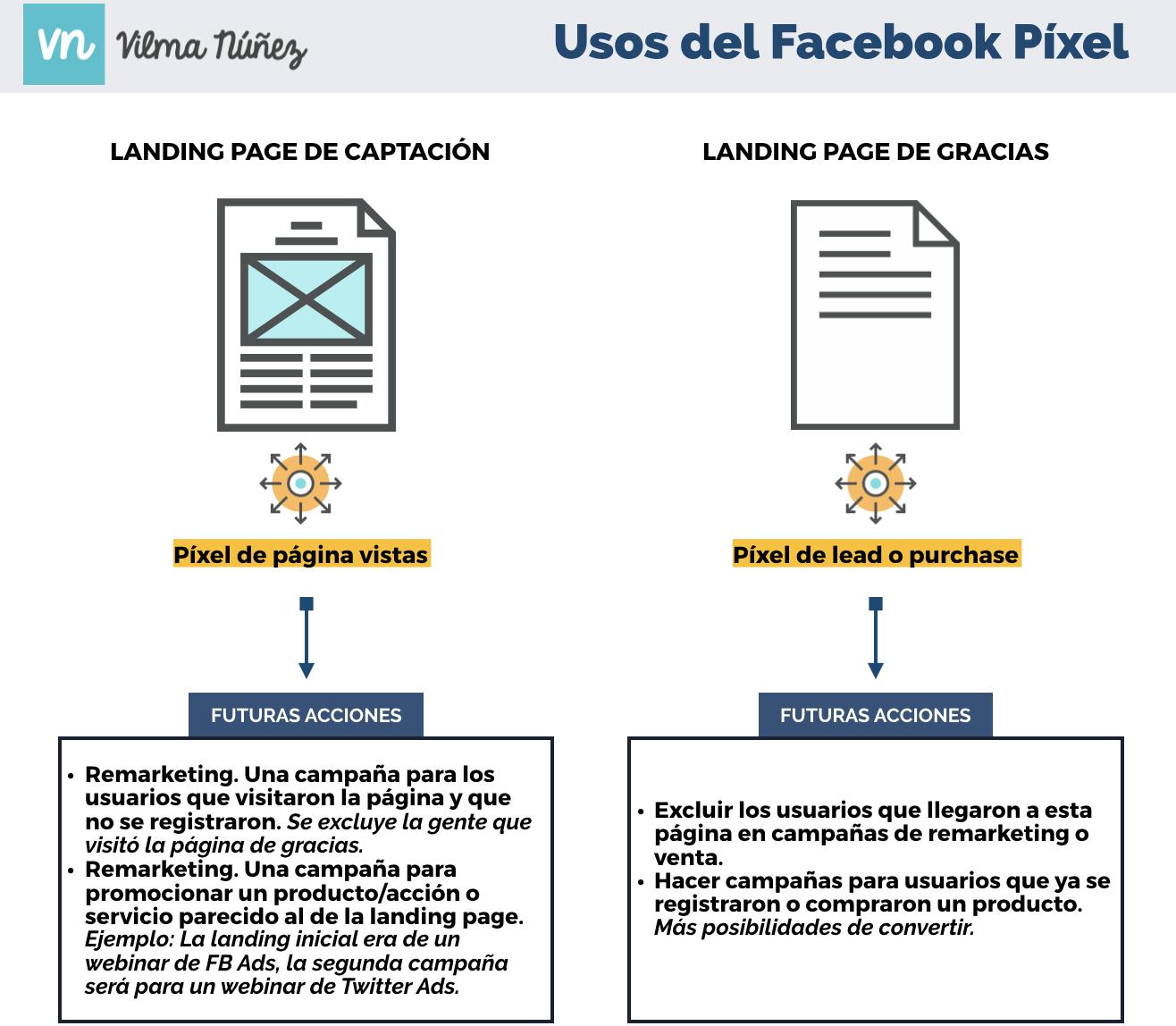 ejemplos-y-usos-del-facebook-pixel-de-facebook-ads