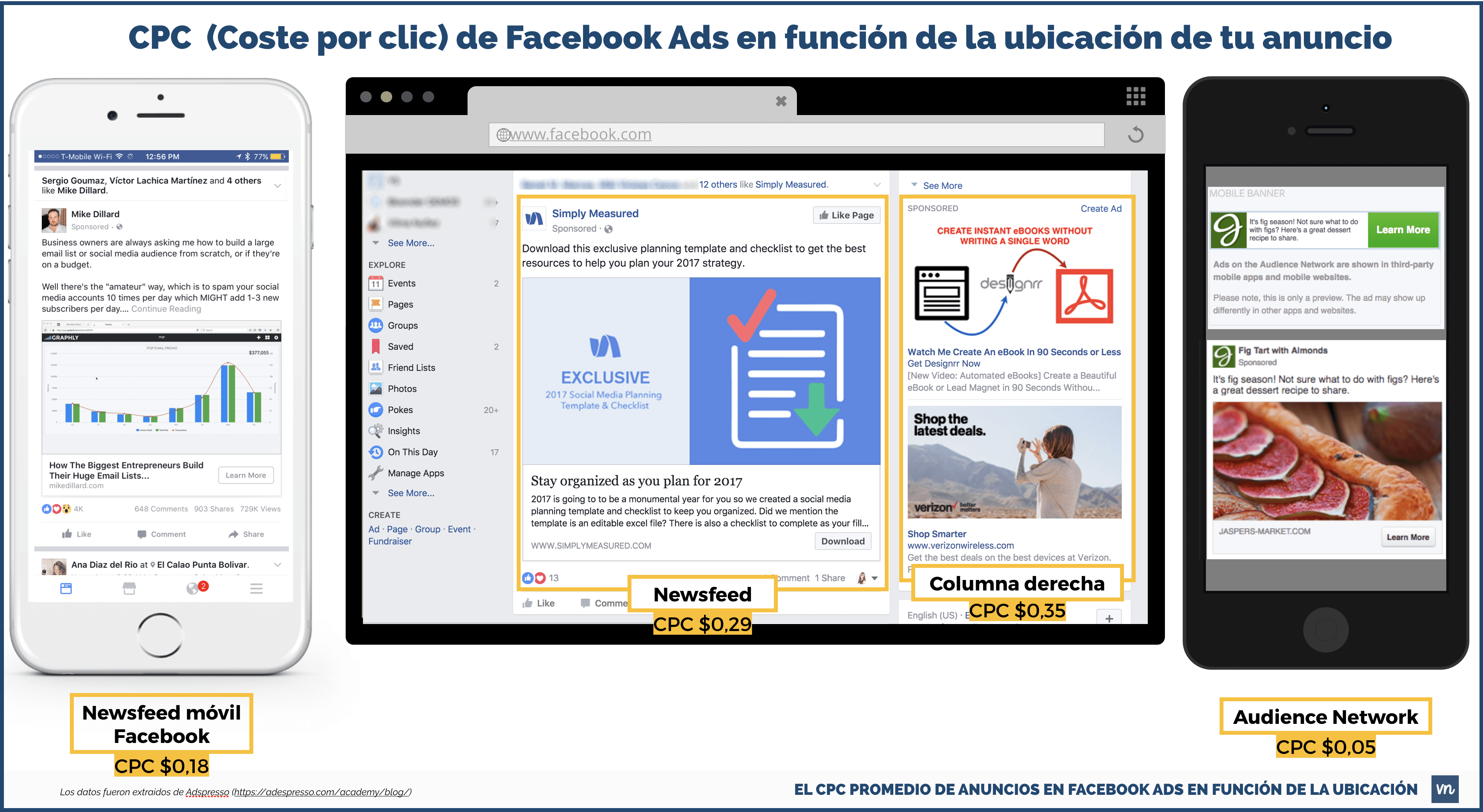 cpc media de facebook ads anuncios