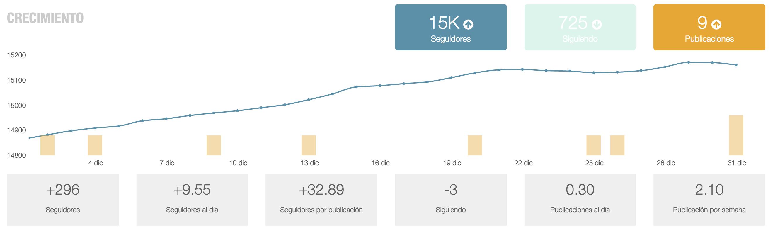 evolucion-seguidores-instagram-informe-instagram-metricool