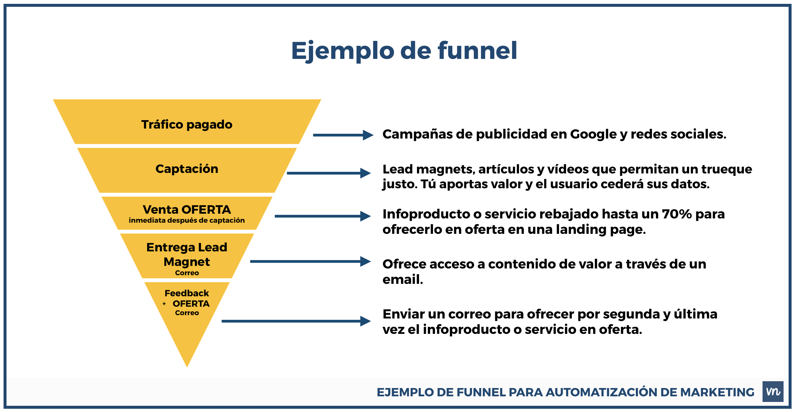 ejemplo funnel automatizacion de marketing