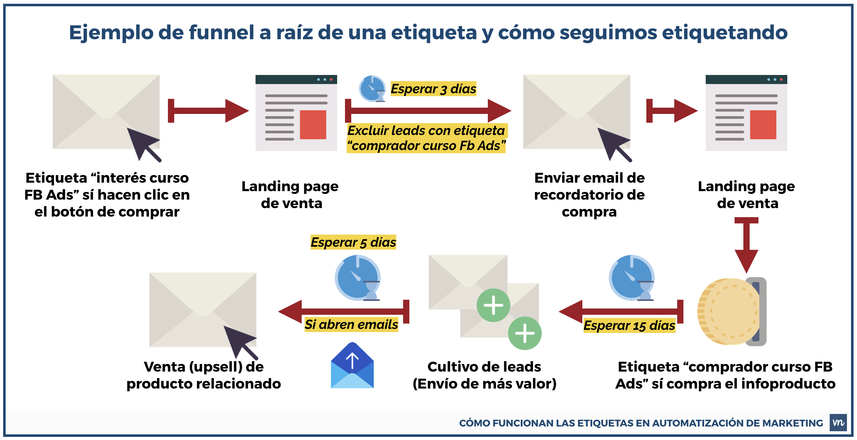 ejemplo funnel con etiquetas marketing automatizacion