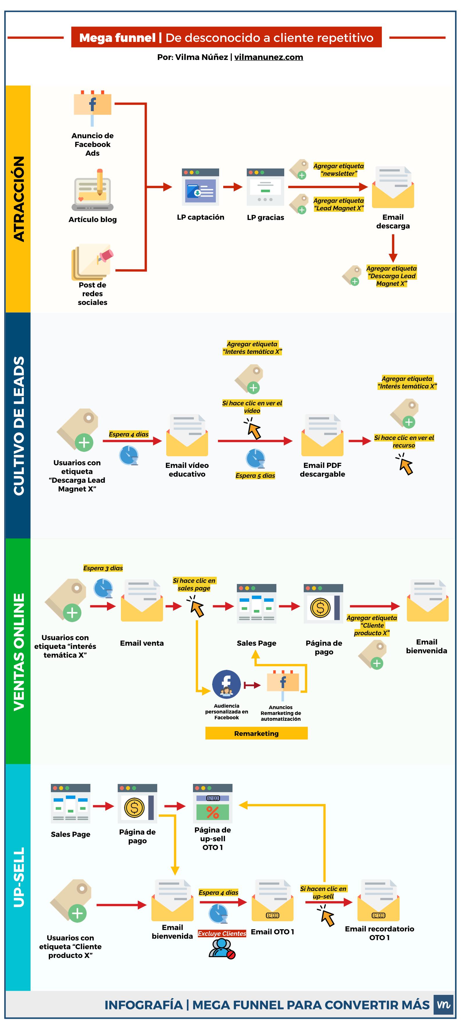 Funnel de Conversión. Mega guía para crear un embudo de conversión