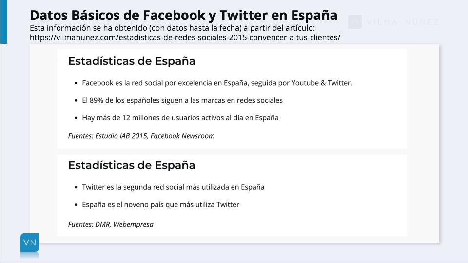Datos estadísticos FB y TW España
