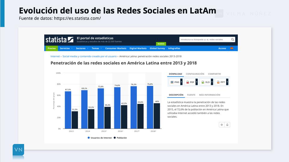 Gráfica evolución redes sociales LatAm