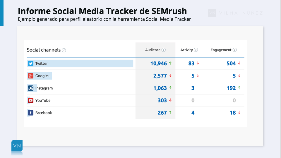 SEMrush - social media tracker