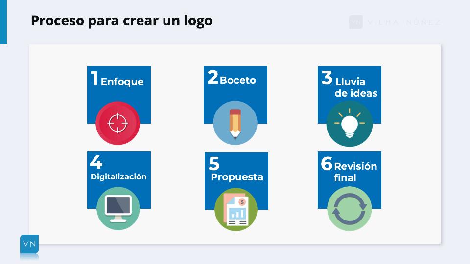 Cómo Crear Un Logo Online Gratis Tipos Consejos Y Herramientas