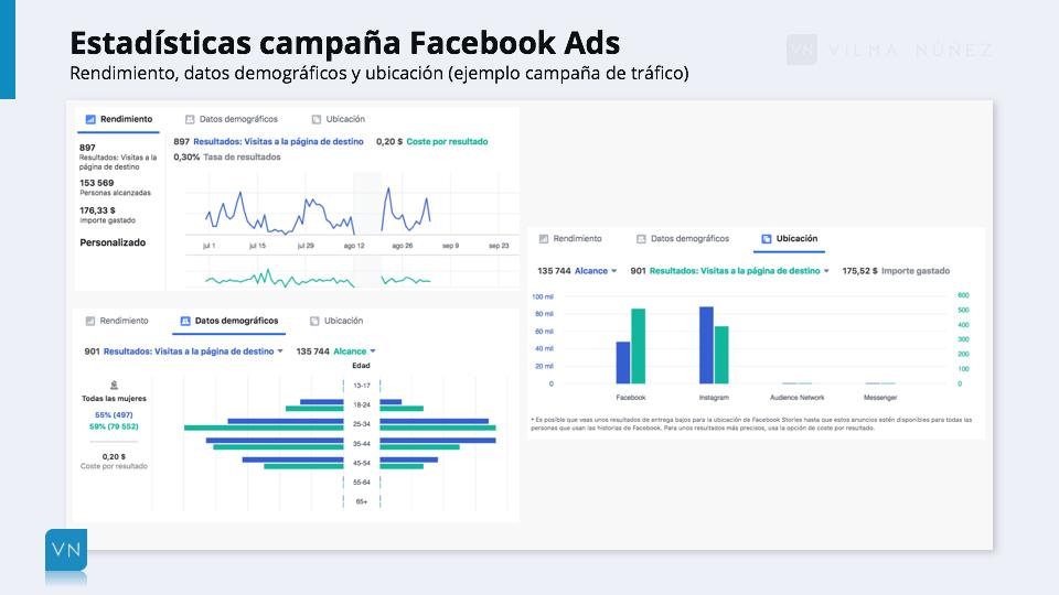 ejemplo de estadísticas de campaña en Facebook Ads
